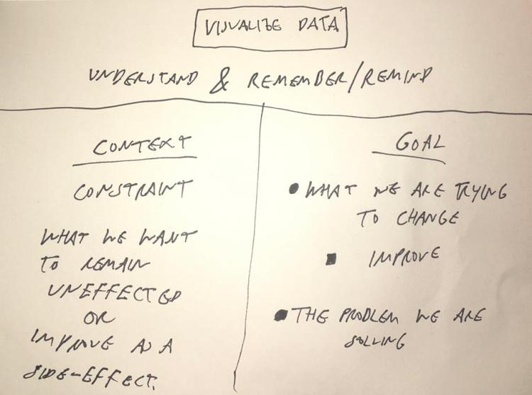 spt-visualizing-goal-and-context