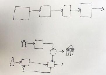 spt-visualizing-processes